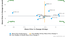 MidWestOne Financial Group, Inc. breached its 50 day moving average in a Bullish Manner : MOFG-US : November 21, 2017
