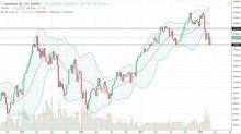 DAX Index Price forecast for the week of March 12, 2018, Technical Analysis