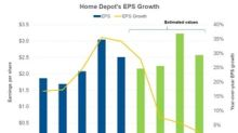 Analysts Expect Home Depot's EPS to Rise in the Next Year