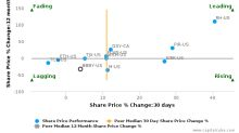 Bed Bath & Beyond, Inc. breached its 50 day moving average in a Bearish Manner : BBBY-US : September 18, 2017