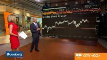 S&P 500 Technicals Signal Market Strength, 3D Capital's Dugan Says