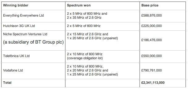 Ofcom announces 4G spectrum winners in the UK, snags less cash than expected