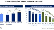 Oasis Petroleum's 4Q17 and Fiscal 2017 Production: What to Expect