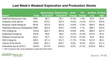 Last Week's Weakest Exploration and Production Stocks