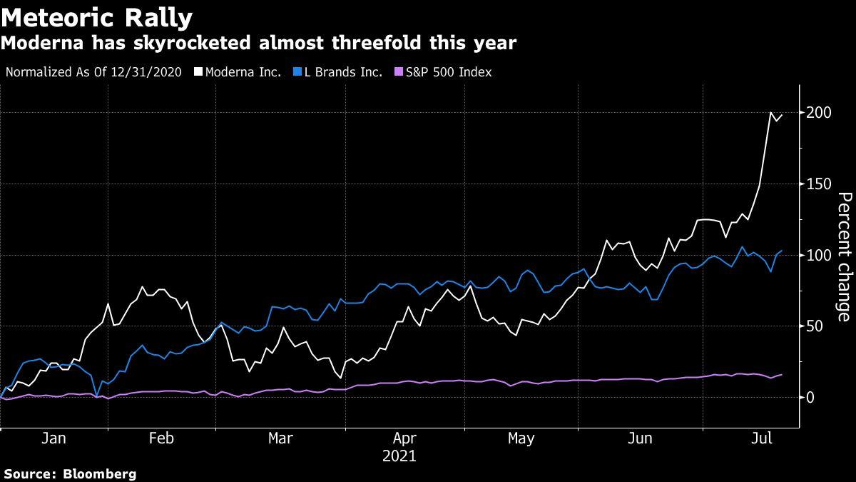 Moderna Joins Top S&P 500 Firms After Value Nearly Triples