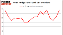 Hedge Funds Have Never Been More Bullish On Cabot Corporation (CBT)