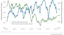 EIA Upgrades US Gasoline Demand for 2019