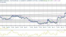 Speculazione pro-tapering ECB sale