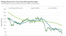 What Range Resources' Technical Indicators Suggest