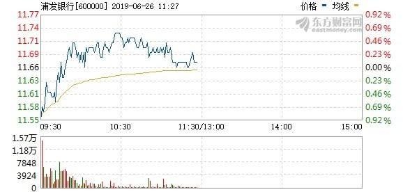 (圖:東方財富網)上海浦發銀行今日走勢回穩