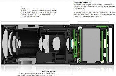 Lytro Light Field Camera: Hands-on with the future of photography