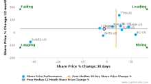 Flex Ltd. breached its 50 day moving average in a Bearish Manner : FLEX-US : July 24, 2017