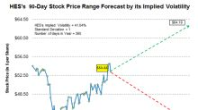 Forecasting Hess Stock with Implied Volatility