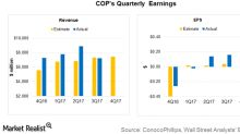 ConocoPhillips's 4Q17 Earnings and Revenue: How Will It Fare?