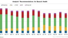 How Analysts View Bausch Health in October