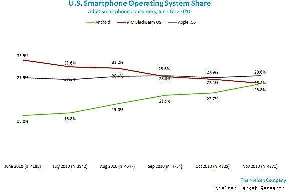 Nielsen says Apple is holding onto the smartphone lead for now