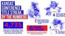 15 remarkable stats to put Kansas' Big 12 title streak in perspective