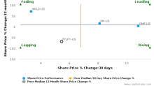 Provident Financial Plc: Price momentum supported by strong fundamentals