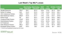 Top MLP Losses in the Week Ending June 15
