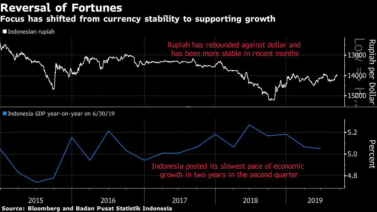 Indonesia Expected to Deliver Third Rate Cut: Decision Guide
