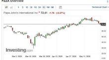 Papa John's 5月銷售大增33.5% 連2個月漲幅創新高