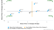 Alerion Cleanpower SpA breached its 50 day moving average in a Bearish Manner : ARN-IT : November 17, 2017