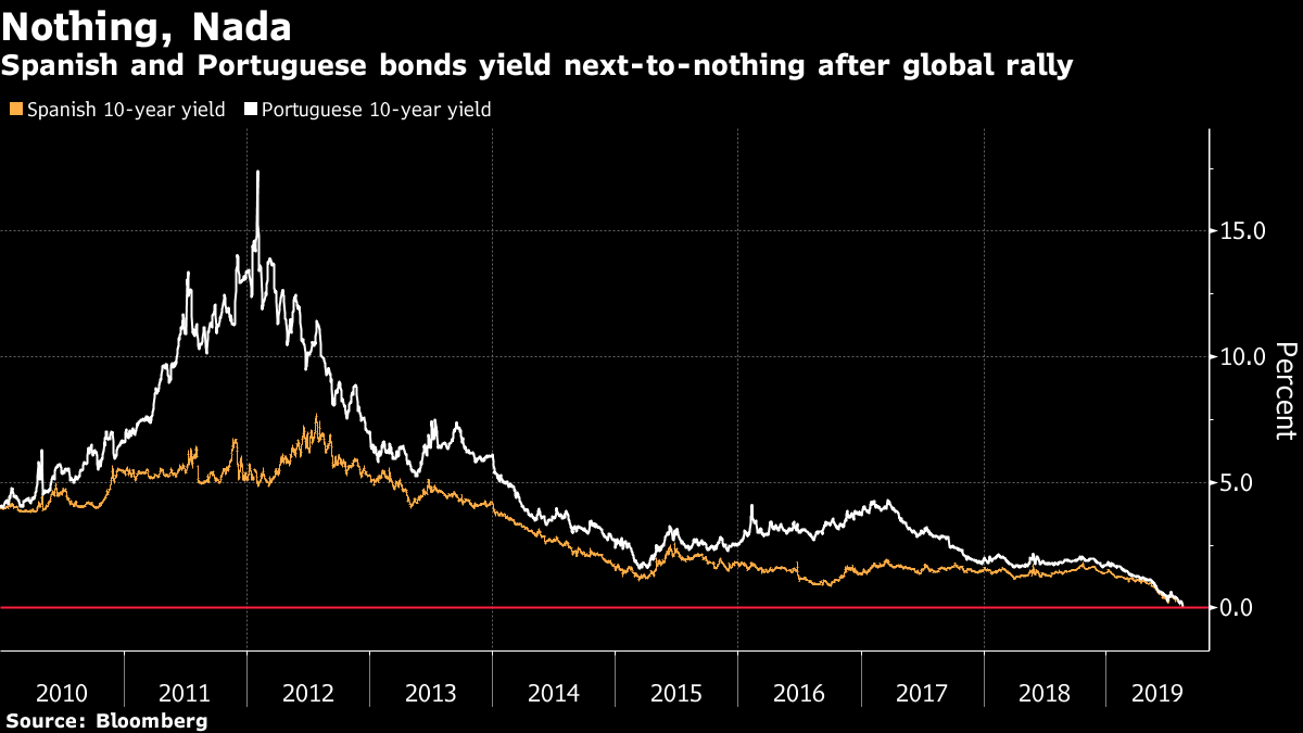 These Nations Faced Bankruptcy. Now Their Bonds Yield Nothing