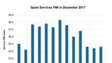 How Did Spain's Services PMI Perform in December 2017?