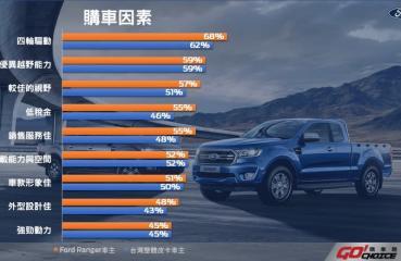 正宗美式皮卡Ford Ranger在強悍性能與多元應用外具備低稅金亮點