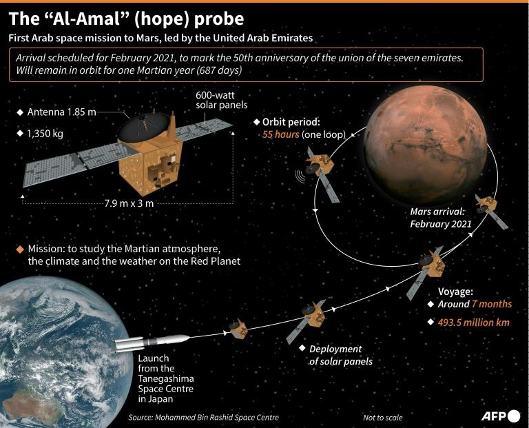 """The """"Hope"""" probe will not land on the Red Planet, but instead orbit it for a whole Martian year (AFP Photo/Cléa PÉCULIER)"""