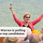 Elizabeth Warren is climbing in the polling.  Here are five things to know about her.