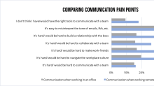 Millennials are more likely to prefer being fired over text or instant message