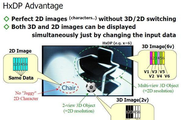 Prototype 3D display maintains resolution, bumps viewing angles, spans dimensions
