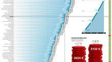 Bruttoverdienst: Gehaltsreport - Das verdienen die Berliner