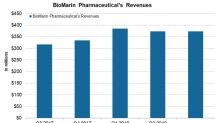 How BioMarin Pharmaceutical Is Positioned Financially in August