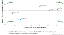Tokio Marine Holdings, Inc. breached its 50 day moving average in a Bearish Manner : TKOMF-US : January 9, 2017