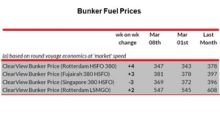 Analyzing Bunker Fuel Prices in Week 12