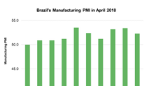 Brazil's Manufacturing PMI Fell: The Impact on Its Equity Market