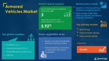 COVID-19 Impact and Recovery Analysis | Armored Vehicles Market Procurement Intelligence Report Forecasts Spend Growth of over USD 3 Billion