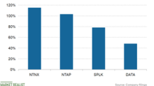 Can Nutanix Stock Sustain Strong Growth Momentum?