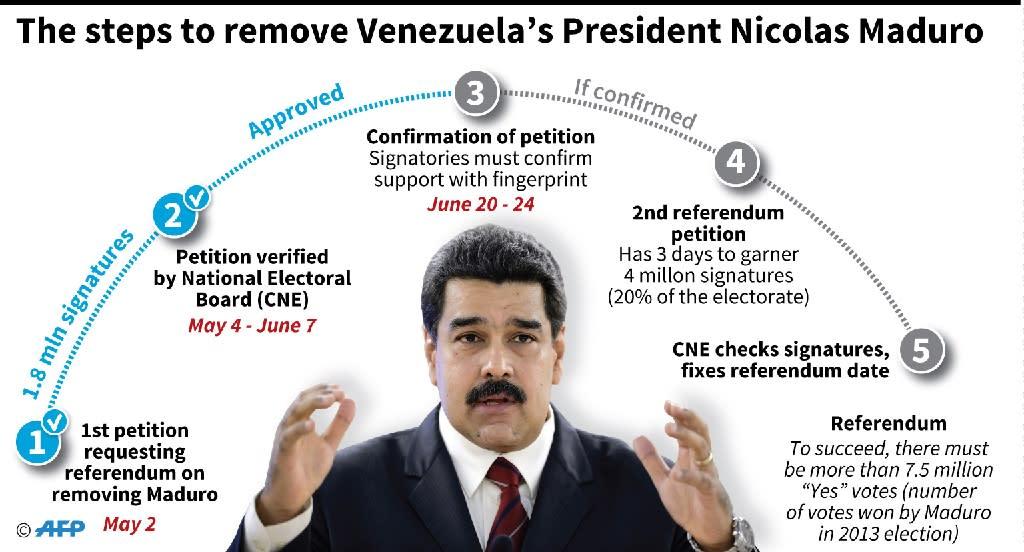 Process to remove Venezuelan President Nicolas Maduro (AFP Photo/Nicolas Ramallo, Gustavo Izus)
