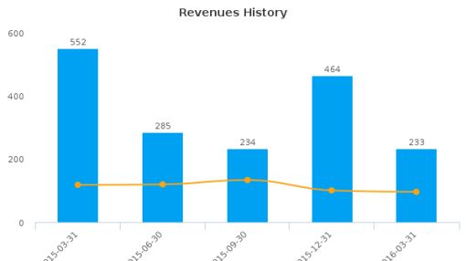 American Capital Agency Corp. :AGNC-US: Earnings Analysis: Q1, 2016 By the Numbers : June 28, 2016