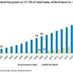 This chart shows just how big Amazon is in retail