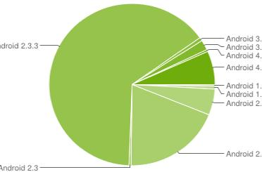 Google: Ice Cream Sandwich now accounts for 7.1 percent of Android user base