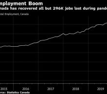 Canada's Recovery Accelerates With Another Blowout Jobs Gain