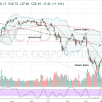 You Can Make Bank Buying Bank of America Stock After Earnings