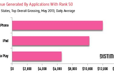iPhone apps need to make $47K to reach the top 10 paid apps chart