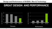 What's Fueling Rumors about NVIDIA's GTX 1050 Max-Q GPU?
