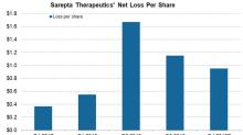 A Look at Sarepta Therapeutics' Recent Developments