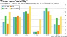 Stock-market volatility? Gyrations in 2019 pale compared with past years